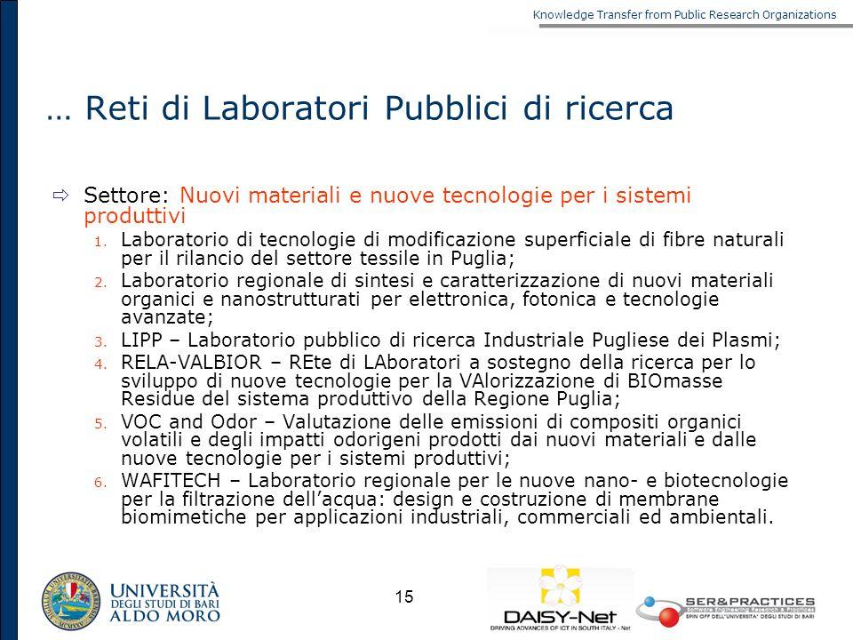 … Reti di Laboratori Pubblici di ricerca