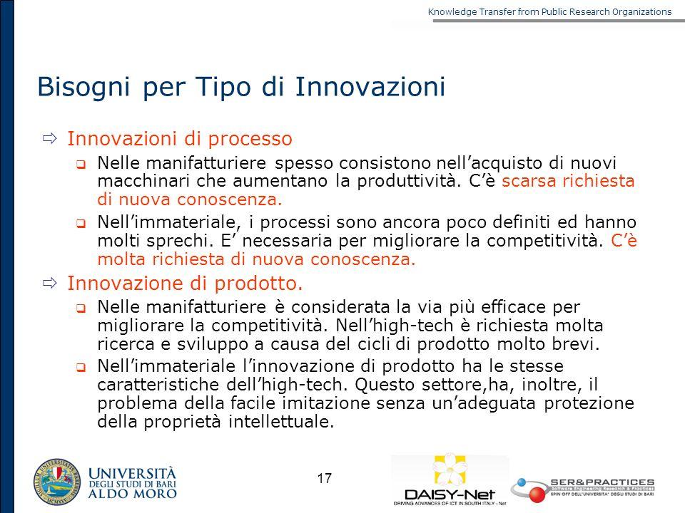 Bisogni per Tipo di Innovazioni