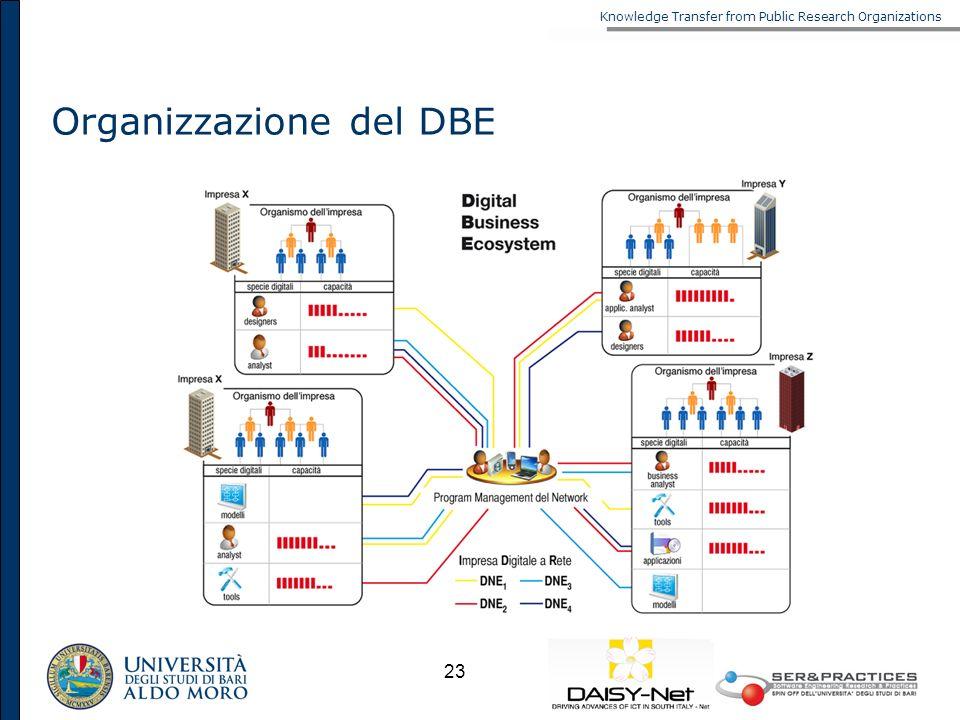 Organizzazione del DBE