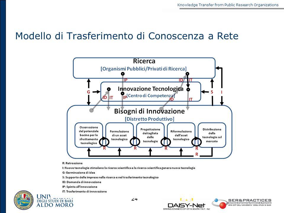 Modello di Trasferimento di Conoscenza a Rete