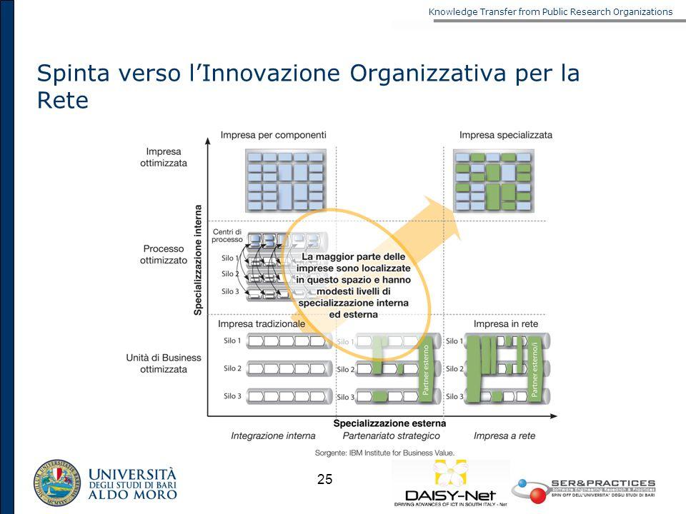 Spinta verso l'Innovazione Organizzativa per la Rete