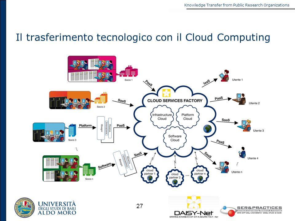 Il trasferimento tecnologico con il Cloud Computing