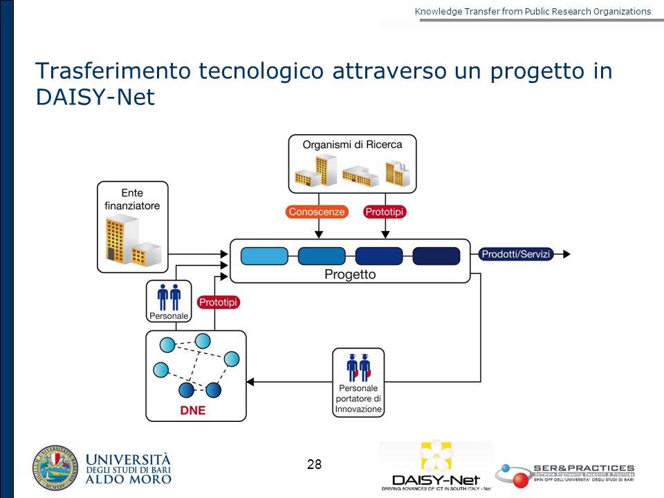 Trasferimento tecnologico attraverso un progetto in DAISY-Net