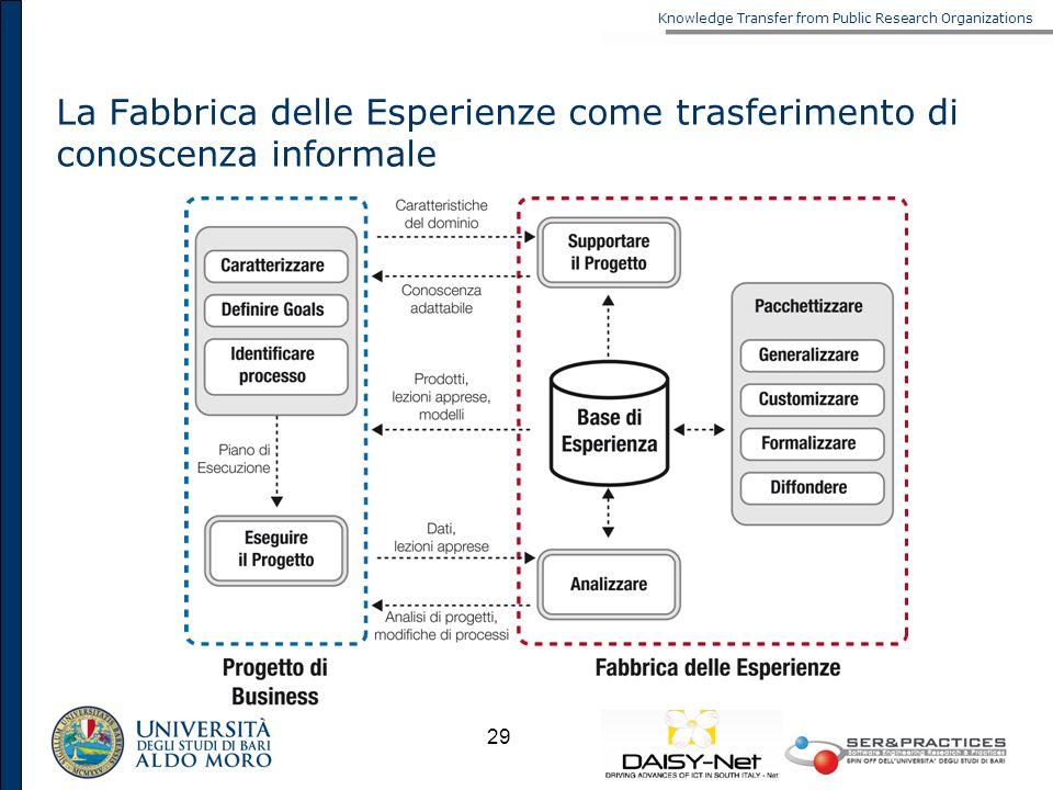 La Fabbrica delle Esperienze come trasferimento di conoscenza informale