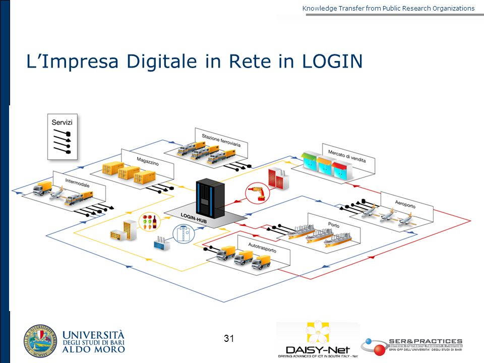 L'Impresa Digitale in Rete in LOGIN