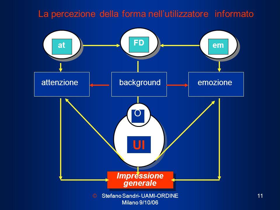 La percezione della forma nell'utilizzatore informato