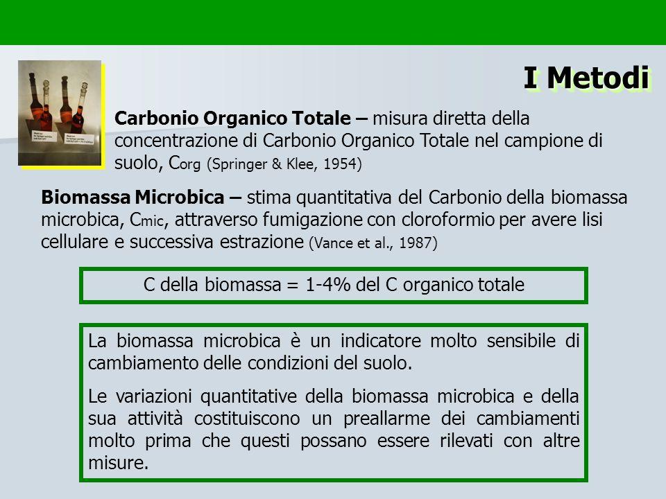 C della biomassa = 1-4% del C organico totale