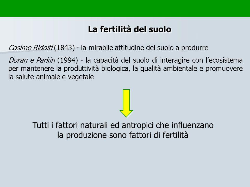 La fertilità del suolo Cosimo Ridolfi (1843) - la mirabile attitudine del suolo a produrre.