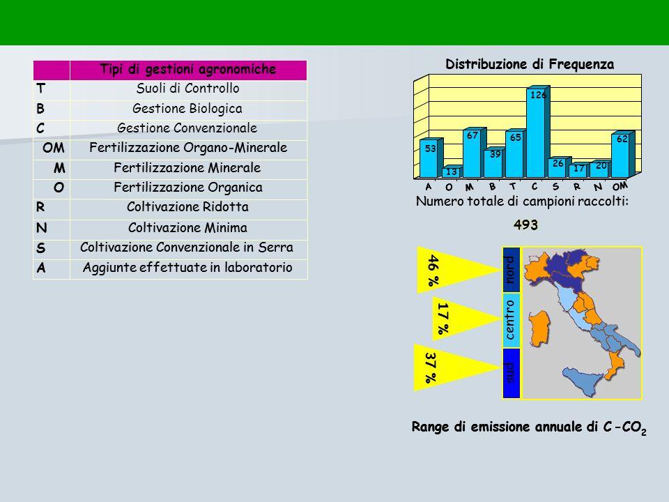 Distribuzione di Frequenza