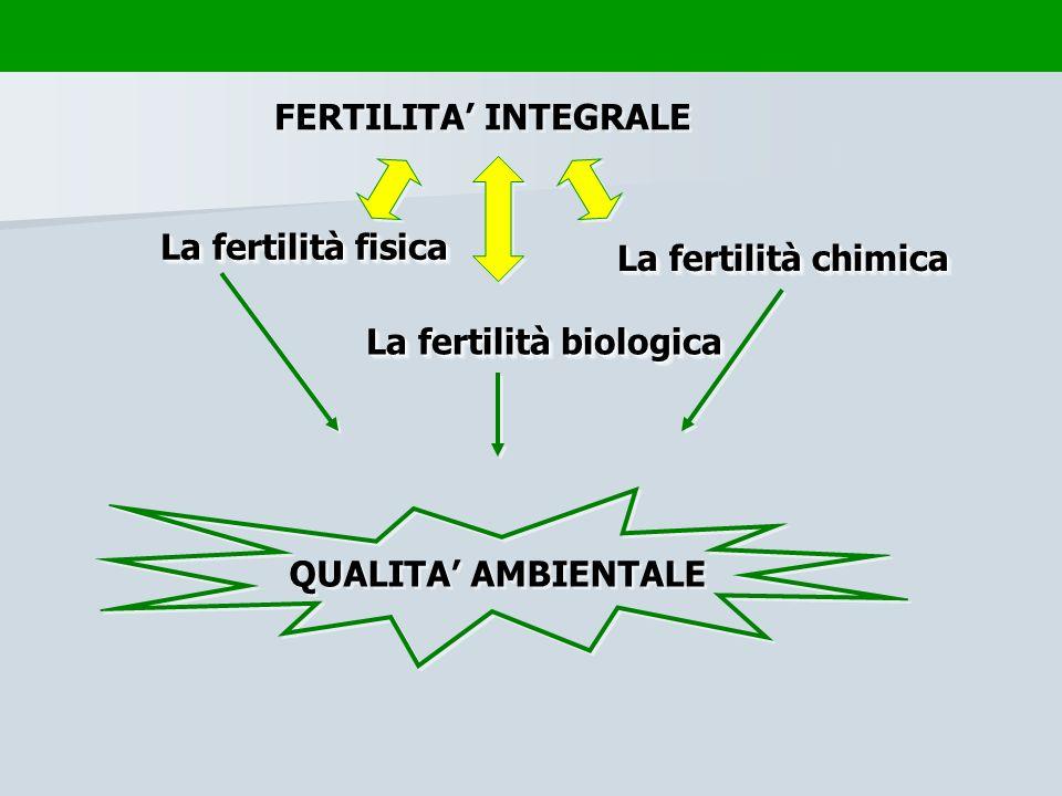 FERTILITA' INTEGRALE La fertilità fisica. La fertilità chimica.