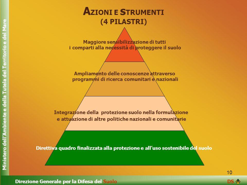 AZIONI E sTRUMENTI (4 PILASTRI)