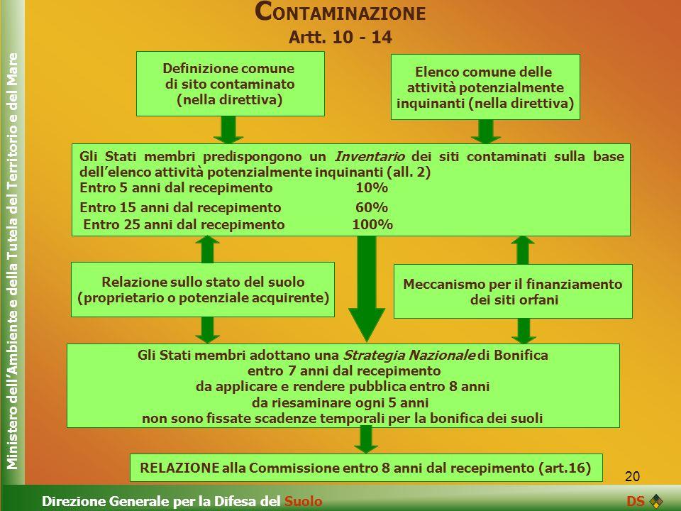 CONTAMINAZIONE Artt. 10 - 14
