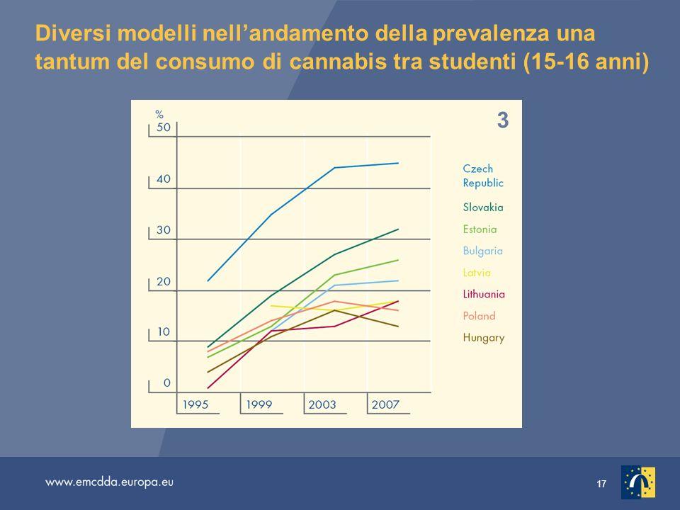 Diversi modelli nell'andamento della prevalenza una tantum del consumo di cannabis tra studenti (15-16 anni)