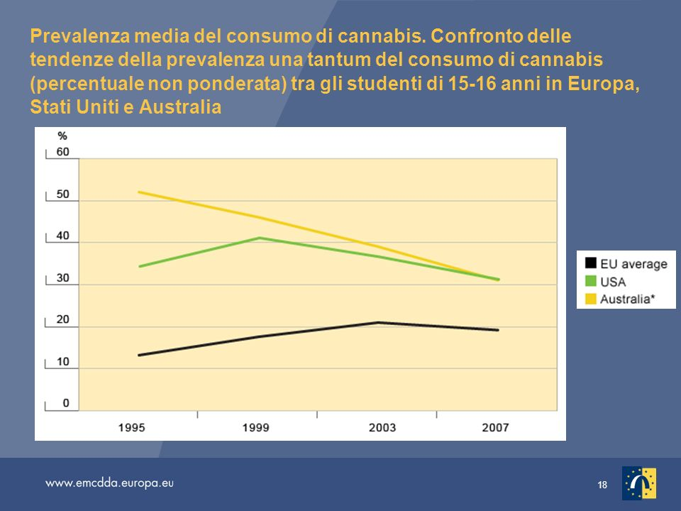 Prevalenza media del consumo di cannabis