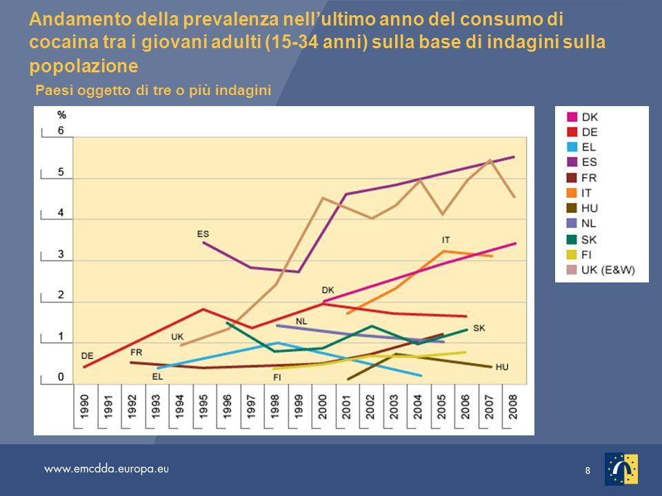 Andamento della prevalenza nell'ultimo anno del consumo di cocaina tra i giovani adulti (15-34 anni) sulla base di indagini sulla popolazione Paesi oggetto di tre o più indagini