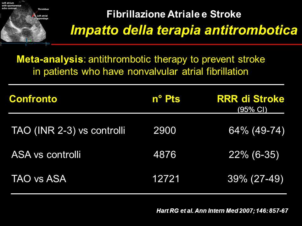 Impatto della terapia antitrombotica