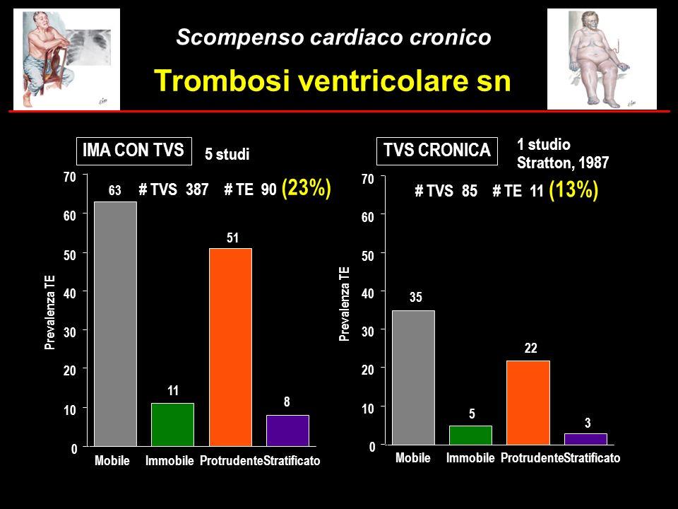 Trombosi ventricolare sn