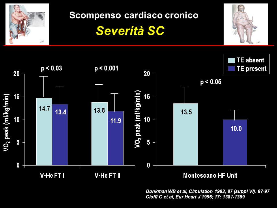 Severità SC Scompenso cardiaco cronico TE absent TE present