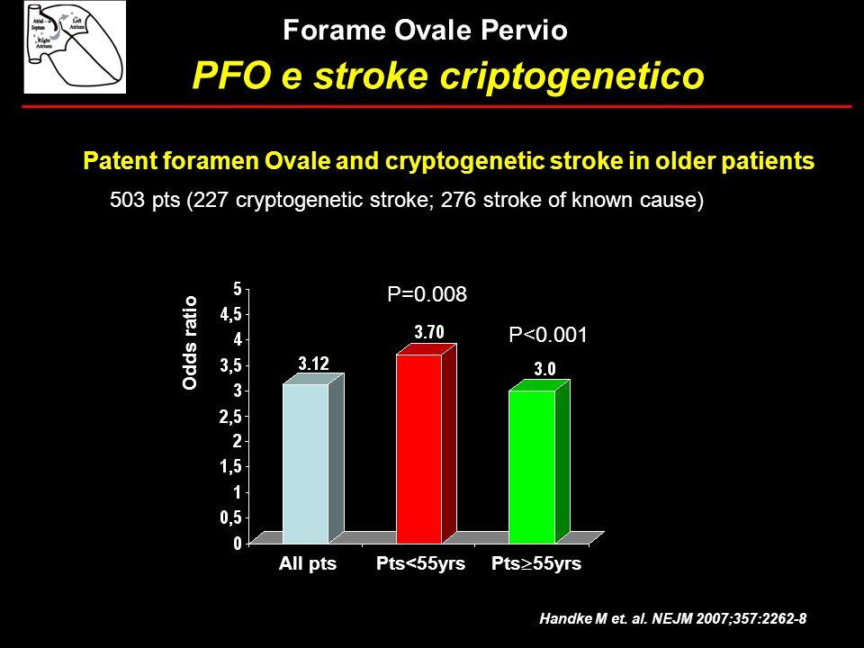 PFO e stroke criptogenetico