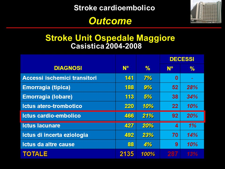 Stroke cardioembolico Stroke Unit Ospedale Maggiore