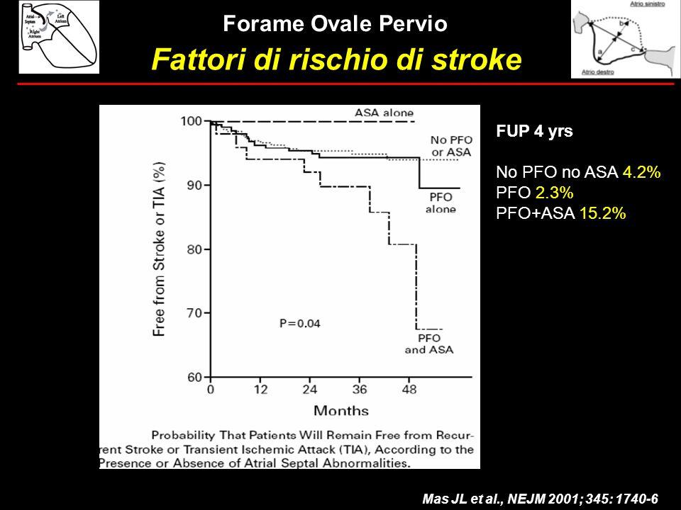 Fattori di rischio di stroke