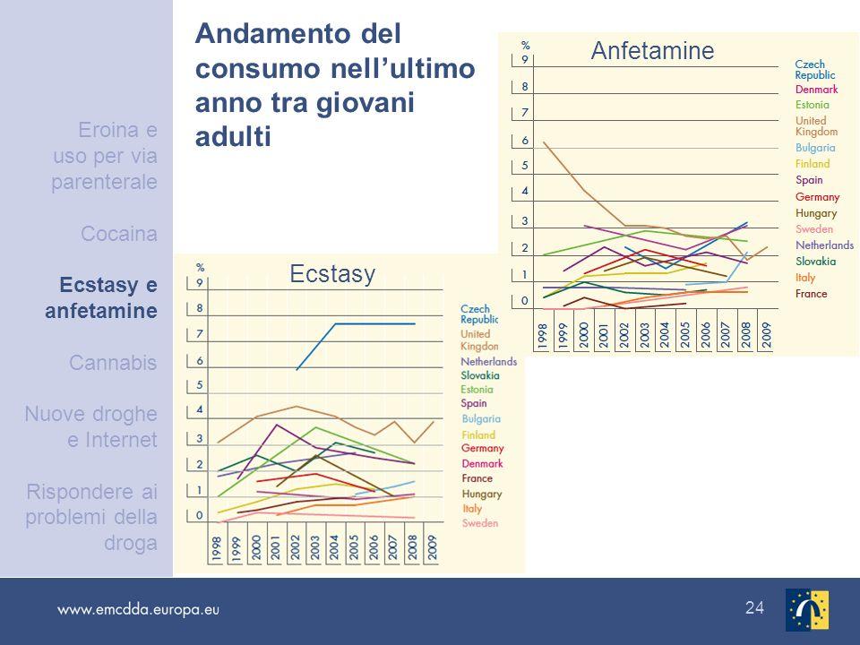 Andamento del consumo nell'ultimo anno tra giovani adulti