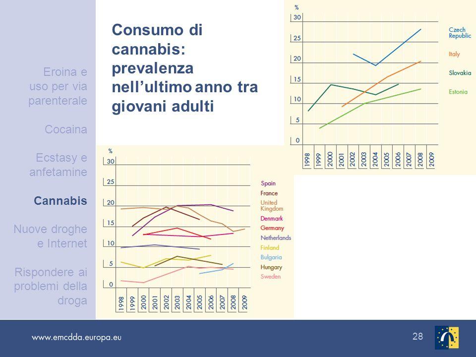 Consumo di cannabis: prevalenza nell'ultimo anno tra giovani adulti