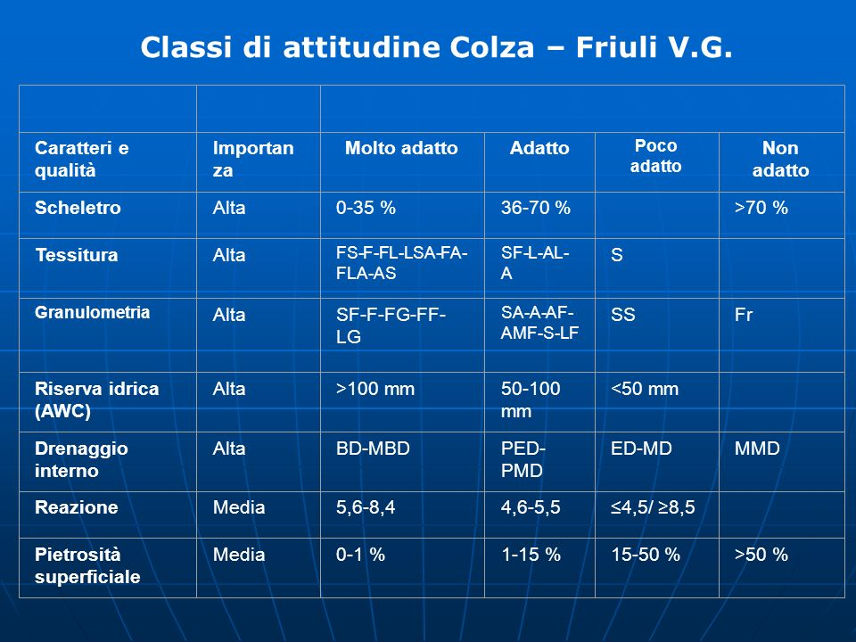 Classi di attitudine Colza – Friuli V.G.