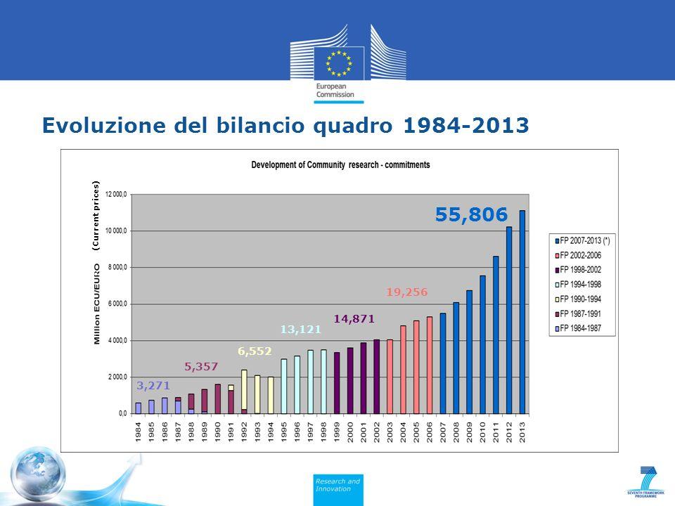 Evoluzione del bilancio quadro 1984-2013