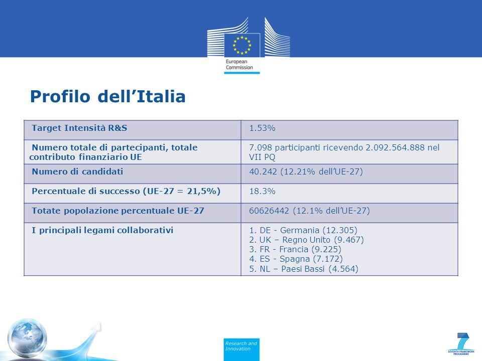Profilo dell'Italia Target Intensità R&S 1.53%