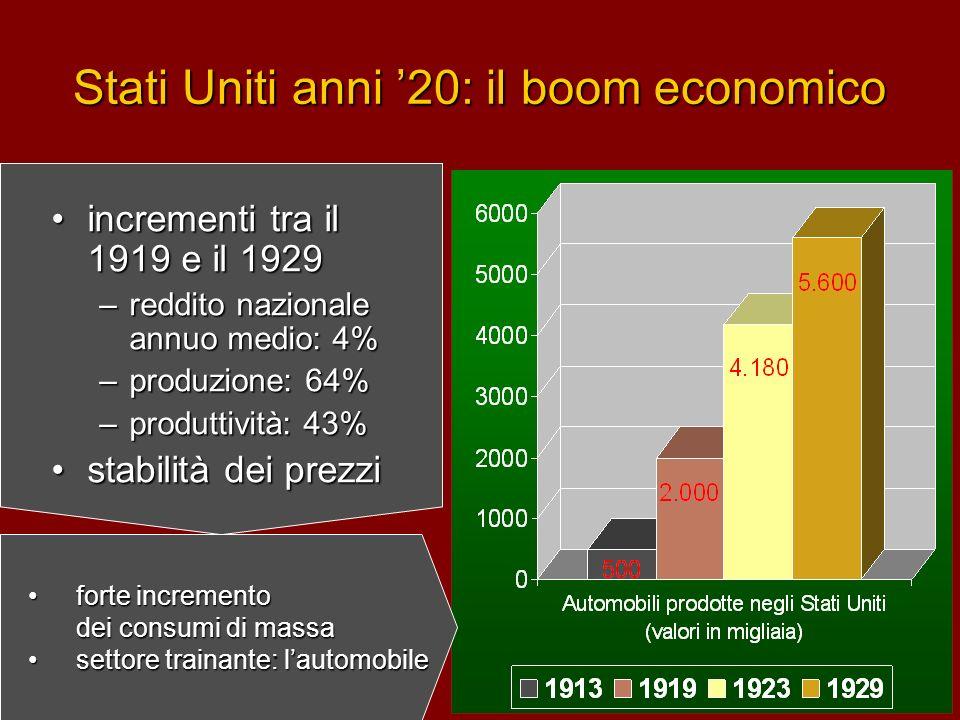 Stati Uniti anni '20: il boom economico