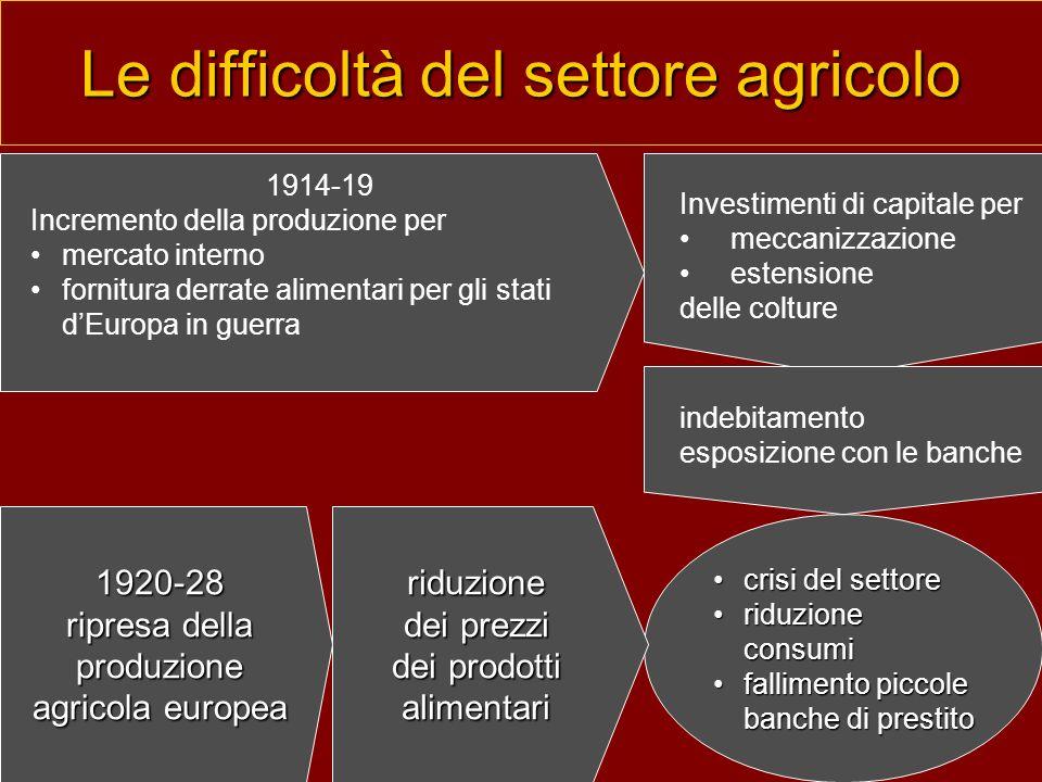 Le difficoltà del settore agricolo