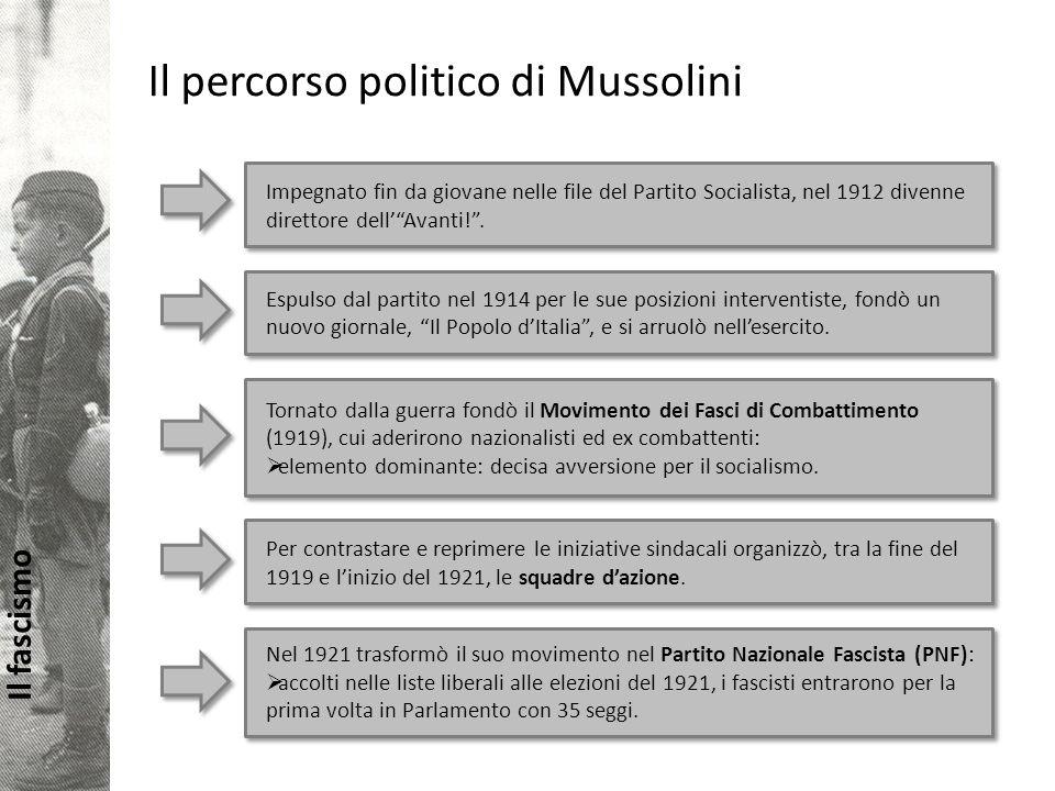 Il percorso politico di Mussolini