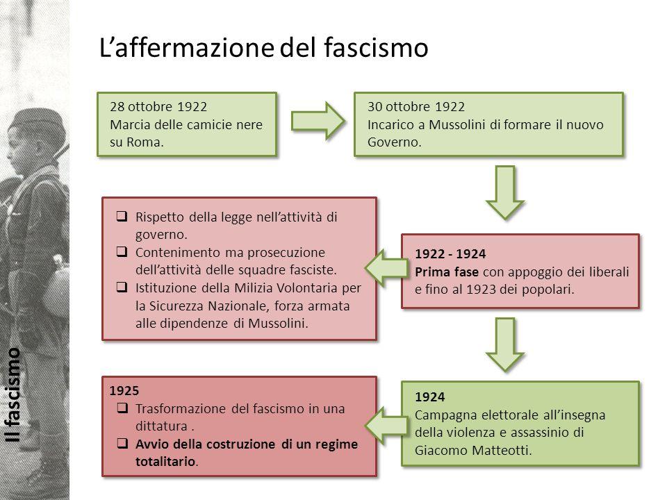 L'affermazione del fascismo