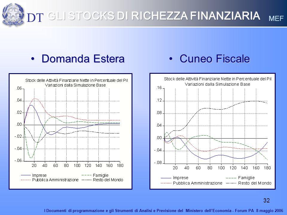 GLI STOCKS DI RICHEZZA FINANZIARIA