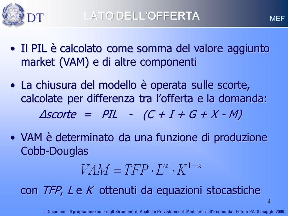 LATO DELL'OFFERTA DT. MEF. Il PIL è calcolato come somma del valore aggiunto market (VAM) e di altre componenti.