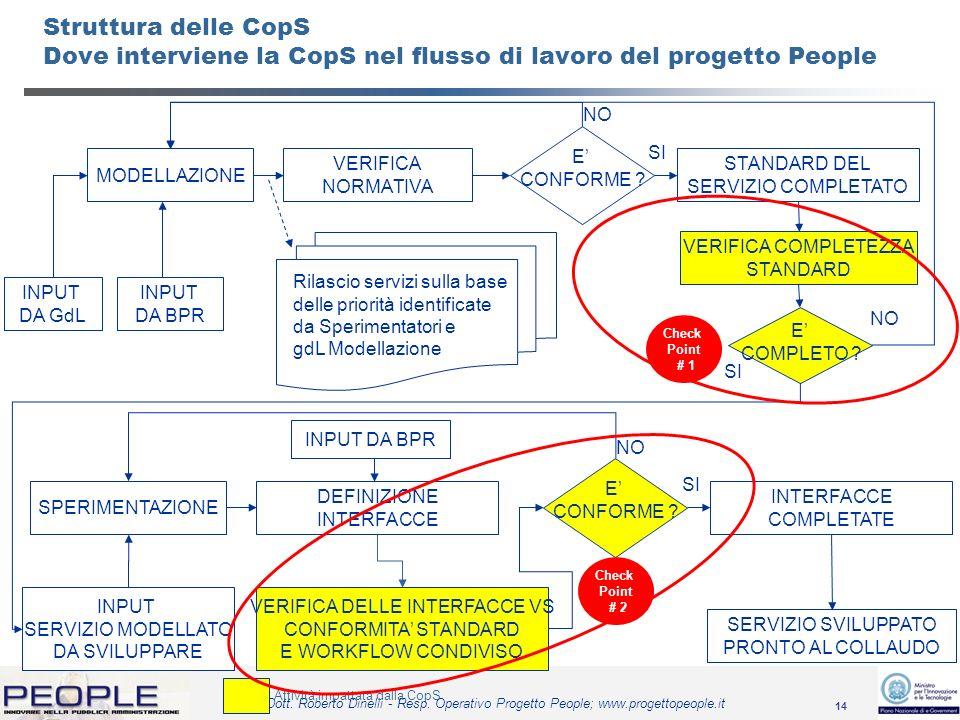 Struttura delle CopS Dove interviene la CopS nel flusso di lavoro del progetto People