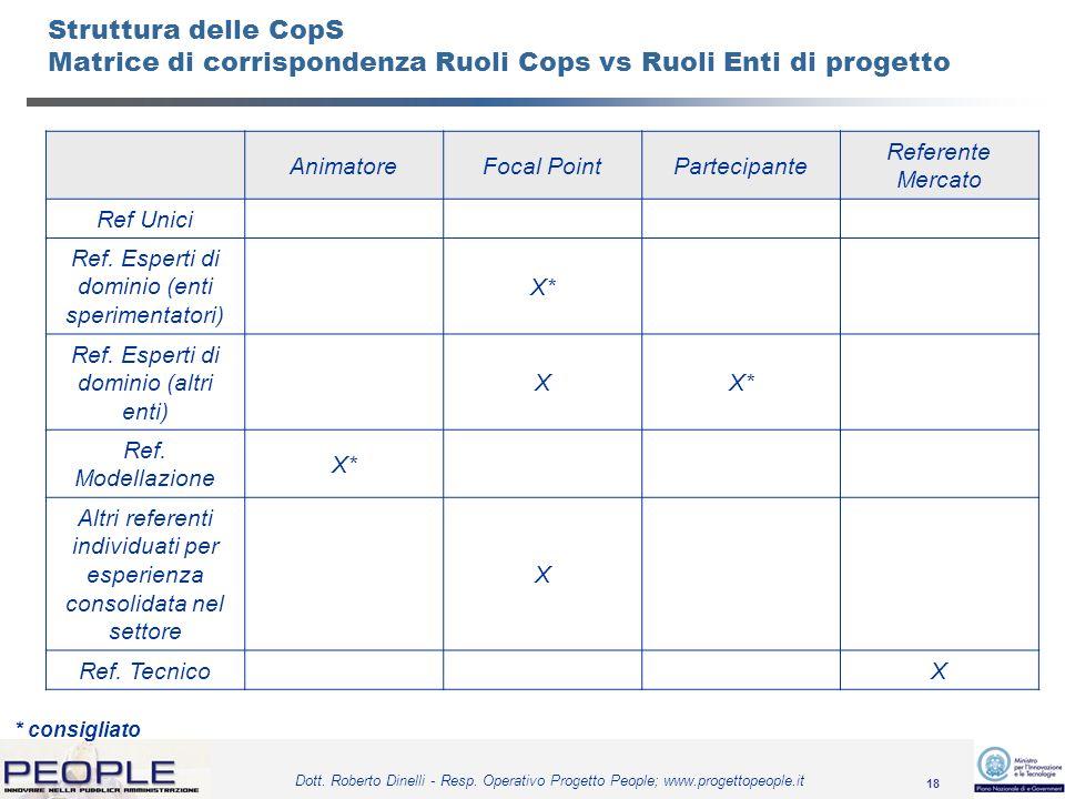 Struttura delle CopS Matrice di corrispondenza Ruoli Cops vs Ruoli Enti di progetto