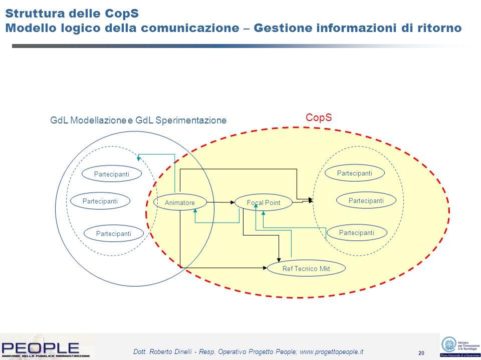 GdL Modellazione e GdL Sperimentazione