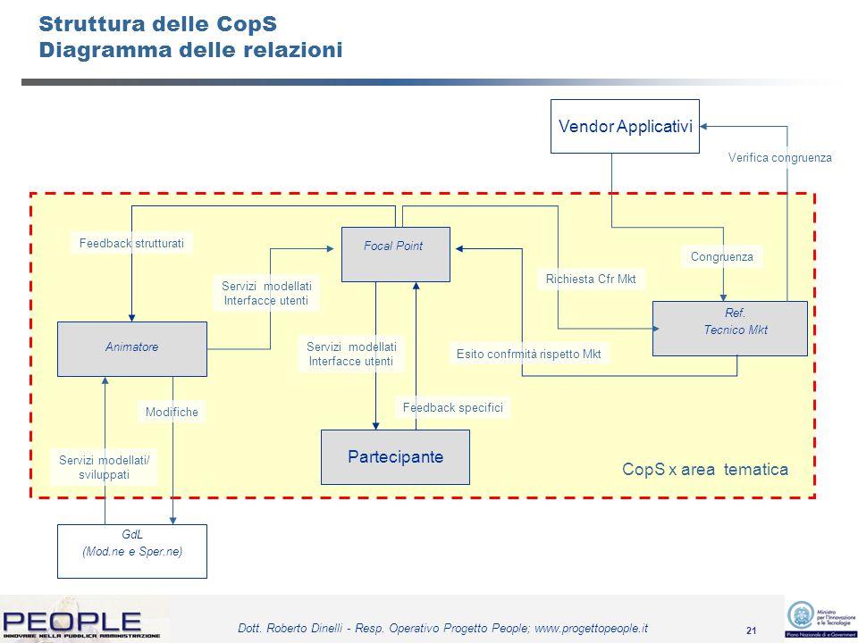 Struttura delle CopS Diagramma delle relazioni