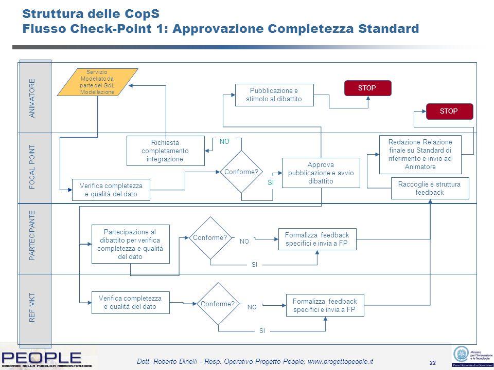 Struttura delle CopS Flusso Check-Point 1: Approvazione Completezza Standard