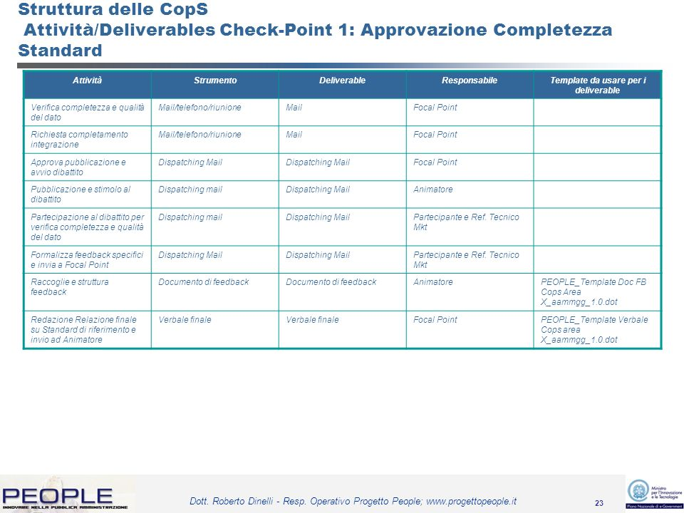 Template da usare per i deliverable
