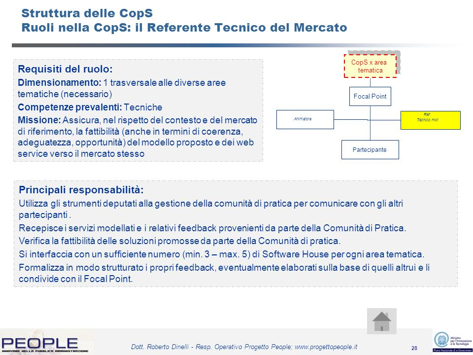 Struttura delle CopS Ruoli nella CopS: il Referente Tecnico del Mercato