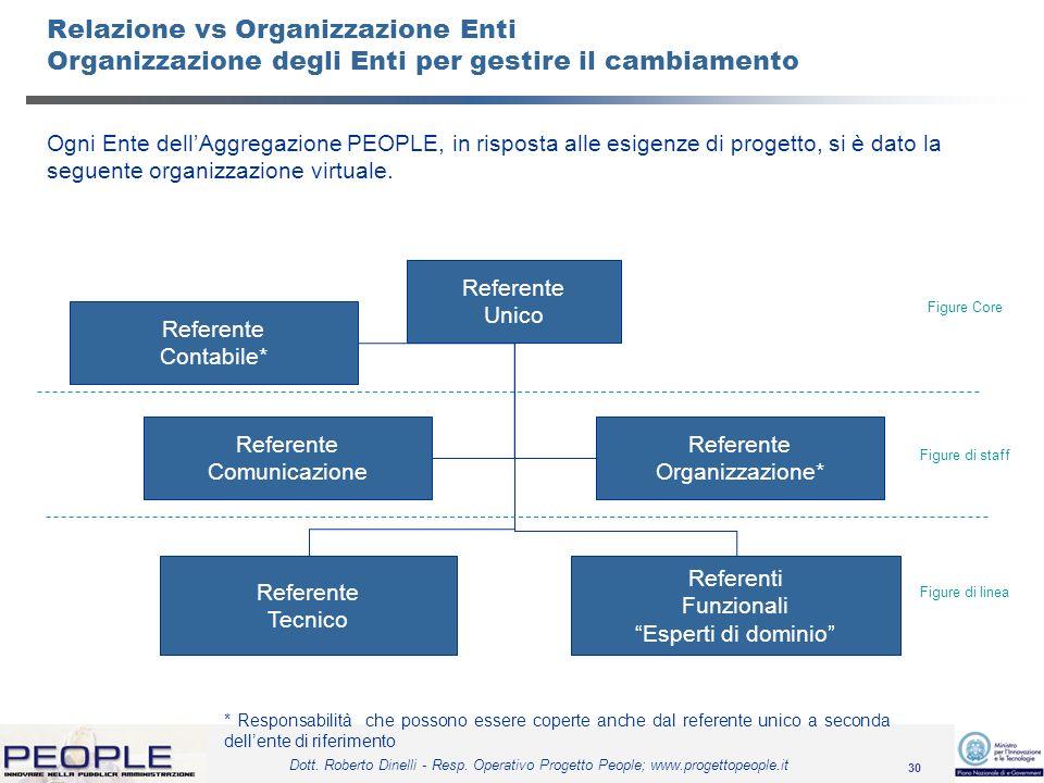 Relazione vs Organizzazione Enti Organizzazione degli Enti per gestire il cambiamento