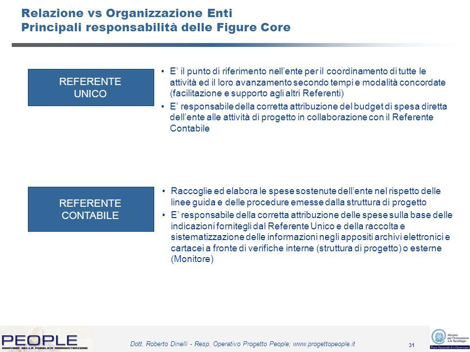Relazione vs Organizzazione Enti Principali responsabilità delle Figure Core