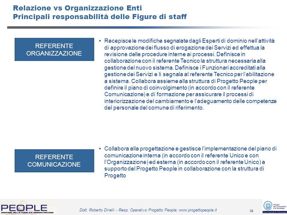 Relazione vs Organizzazione Enti Principali responsabilità delle Figure di staff