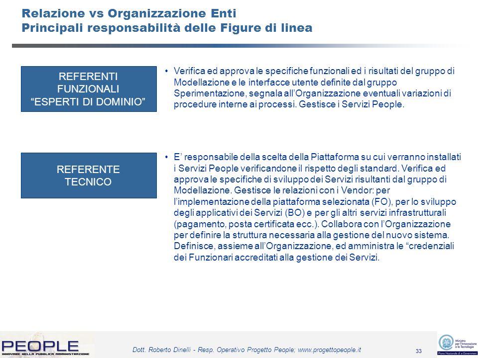 Relazione vs Organizzazione Enti Principali responsabilità delle Figure di linea