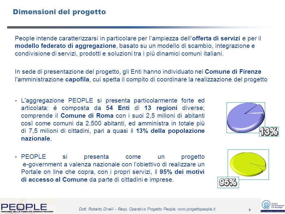 Dimensioni del progetto