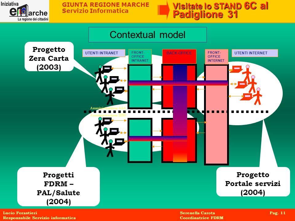 Contextual model Progetto Zera Carta (2003) Progetti Progetto