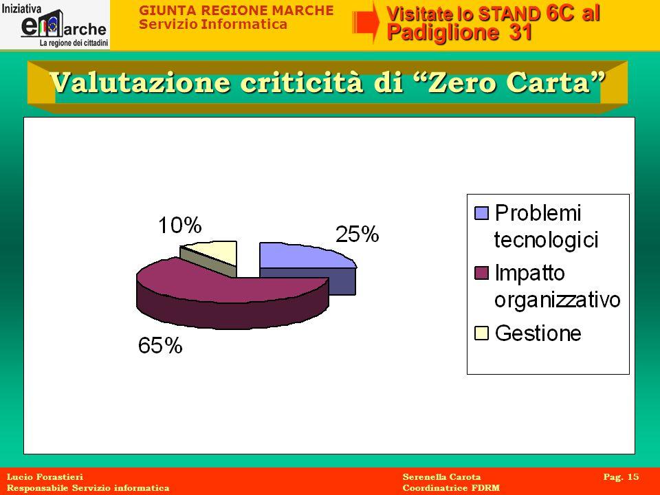 Valutazione criticità di Zero Carta